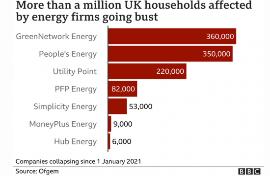Energy firms going bust?